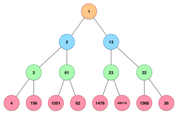 Converting comma separated fields to MySQL JSON – a case